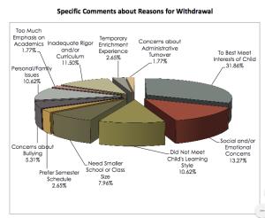 exitsurveydata-2015-chart